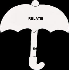 Relatie met daaronder: Verbondenheid, aandacht, betrouwbaarheid en erkenning & waardering